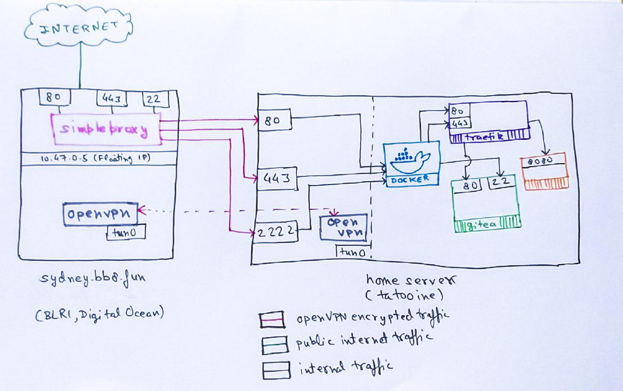 Colorful block diagram for the networking setup